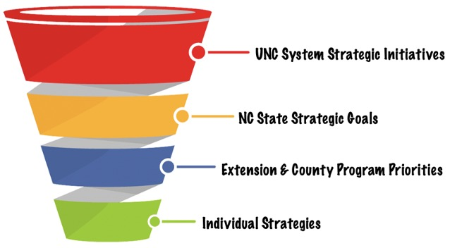 Funnel depicting cascading goal structure