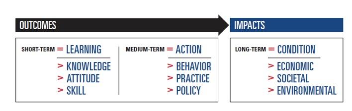 Short term, Medium term, and long term outcomes
